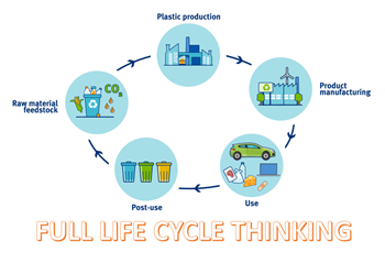 Afbeelding: Life Cycle Thinking_