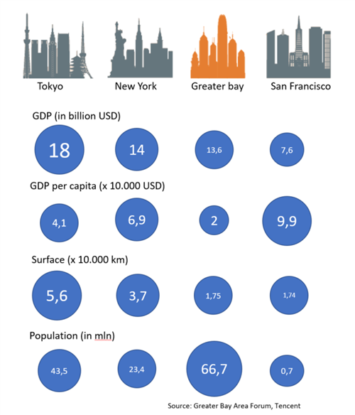 The Greater Bay Area compared to other Bay Area's