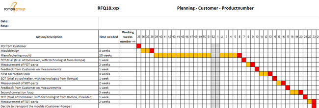 Production planning example
